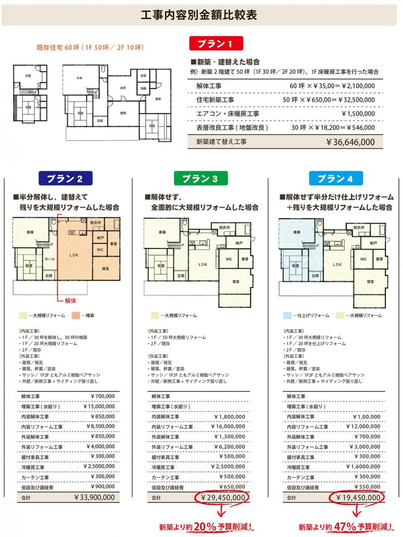 新築のリフォームの価格比較表