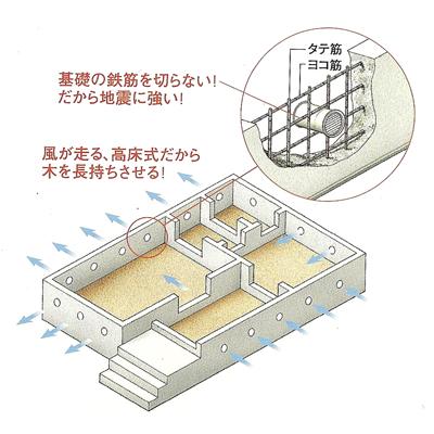 丸型通気孔で湿気対策
