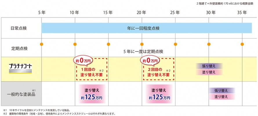 ニチハメンテナンス表