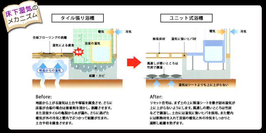 湿気対策のメカニズム