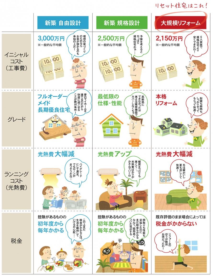 家の価格を整理
