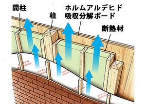 壁内通気工法