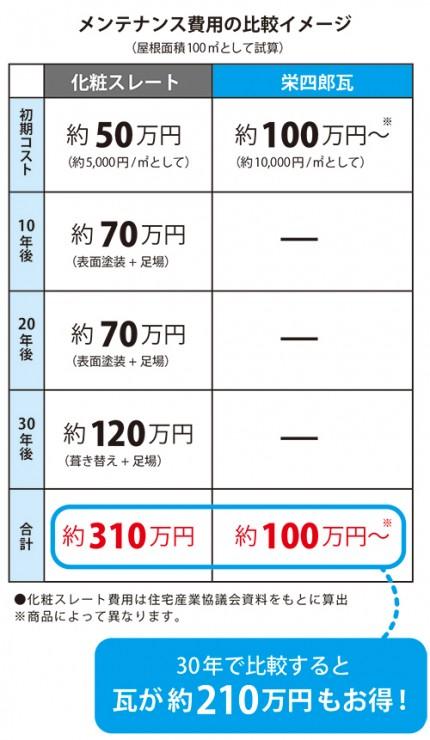 瓦のメンテナンス費用比較