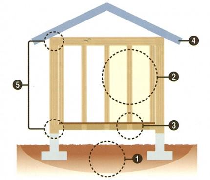 耐震補強の5つのポイント