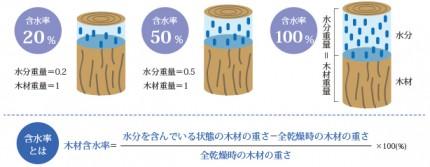 木材の含水率