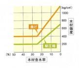 乾燥による木材の強度変化グラフ